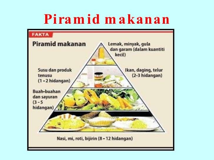Pemakanan Dan Pengambilan Diet Seimbang