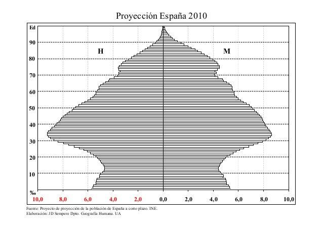 Proyección España 2010 Ed  90  H  M  80 70 60 50 40 30 20 10 ‰ 10,0  8,0  6,0  4,0  2,0  Fuente: Proyecto de proyección de...