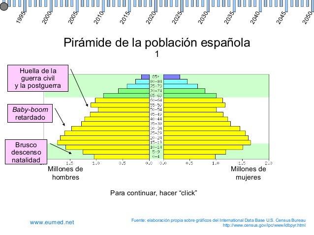 Pirámide de la población española 1 Millones de hombres Millones de mujeres Fuente: elaboración propia sobre gráficos del ...