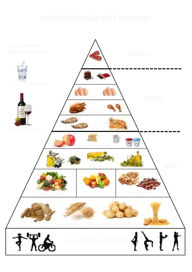 Pir 226 Mide Alimentos Ingl 234 S