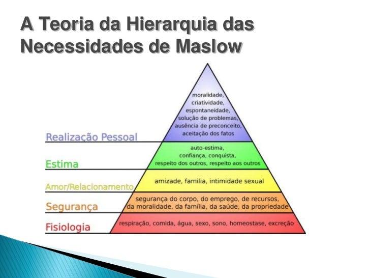 Pirmide de maslow a teoria da hierarquia dasnecessidades de maslow ccuart Images