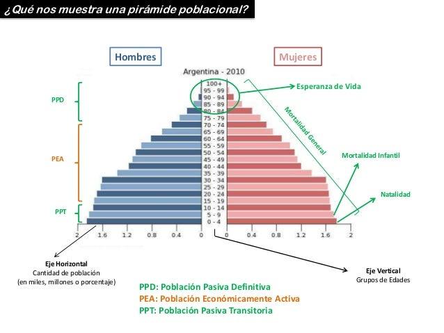 ¿Qué nos muestra una pirámide poblacional?  Hombres  Mujeres Esperanza de Vida  PPD  Mortalidad Infantil  PEA  Natalidad  ...