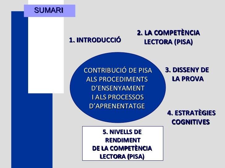 SUMARI  1. INTRODUCCIÓ   4. ESTRATÈGIES COGNITIVES  CONTRIBUCIÓ DE PISA ALS PROCEDIMENTS  D'ENSENYAMENT I ALS PROCESSOS D'...