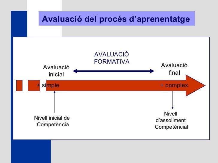 Nivell inicial de  Competència Avaluació inicial + simple Avaluació final AVALUACIÓ FORMATIVA + complex Nivell  d'assolime...