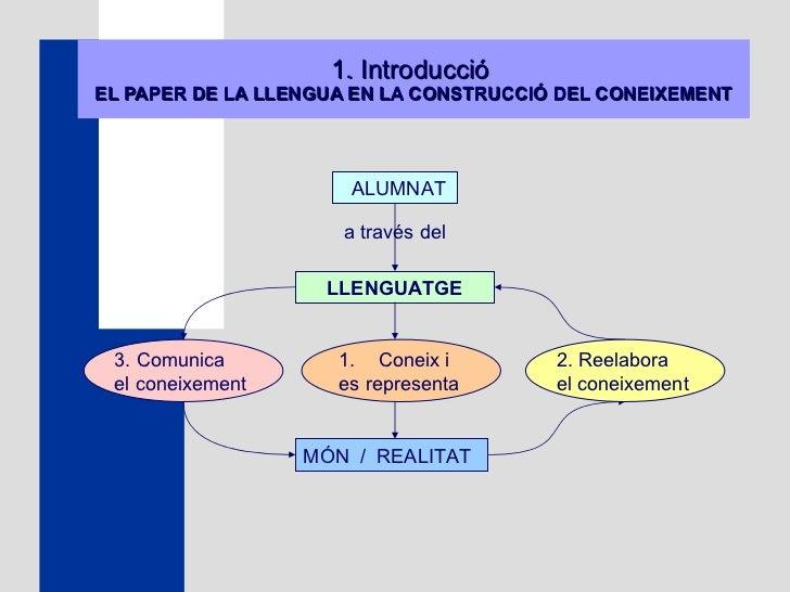1. Introducció  EL PAPER DE LA LLENGUA EN LA CONSTRUCCIÓ DEL CONEIXEMENT ALUMNAT a través del  LLENGUATGE 3. Comunica  el ...
