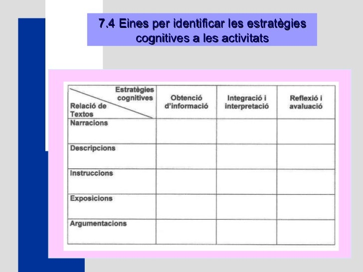 7.4 Eines per identificar les estratègies cognitives a les activitats