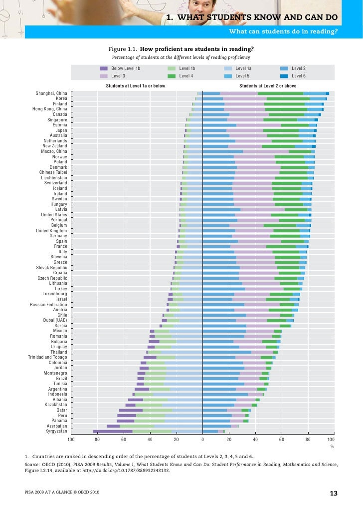 1. WHAT STUDENTS KNOW AND CAN DOHow do countries/economies perform in reading overall?– The partner economy Shanghai, Chin...