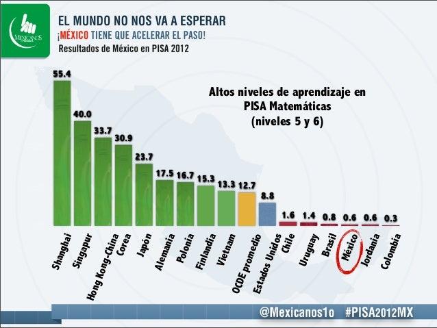 PISA 2012 México presentacion y graficas 4dic 2013