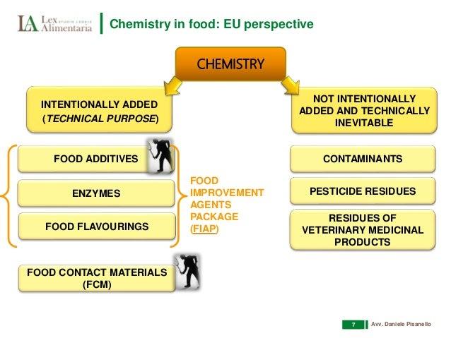 Eu Food Additives List
