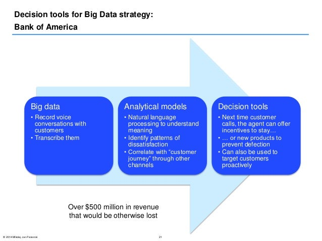 big data strategy big-data-strategies-21-638.jpg?cb=1395286045