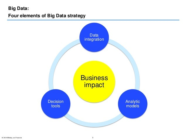 big data strategy Big Data Strategies