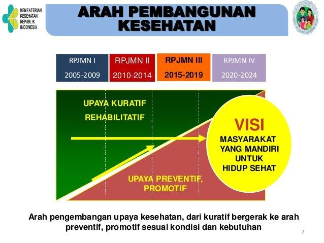 2 VISI MASYARAKAT YANG MANDIRI UNTUK HIDUP SEHAT UPAYA KURATIF REHABILITATIF UPAYA PREVENTIF, PROMOTIF RPJMN I 2005-2009 R...
