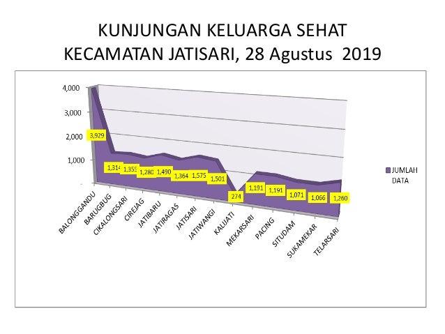 KUNJUNGAN KELUARGA SEHAT KECAMATAN CIKAMPEK, 28 Agustus 2019 0 500 1000 1500 2000 2500 3000 3500 4000 4500 5000 832 876 13...