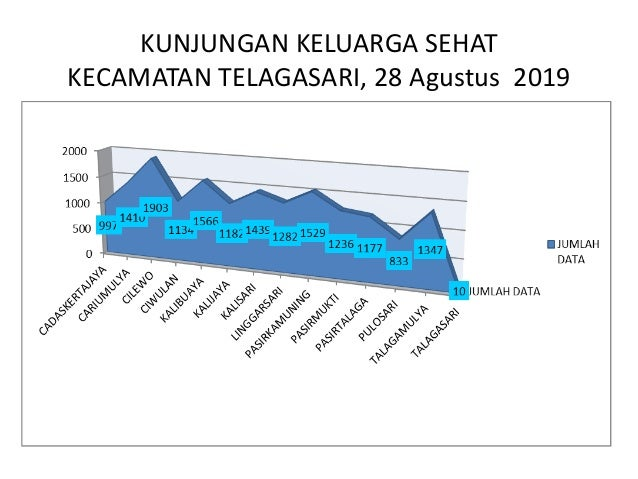 KUNJUNGAN KELUARGA SEHAT KECAMATAN KARAWANG BARAT, 28 Agustus 2019