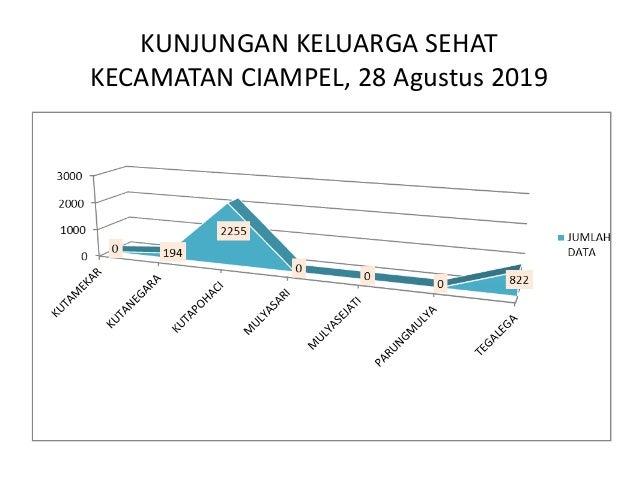 KUNJUNGAN KELUARGA SEHAT KECAMATAN CILEBAR, 28 Agustus 2019