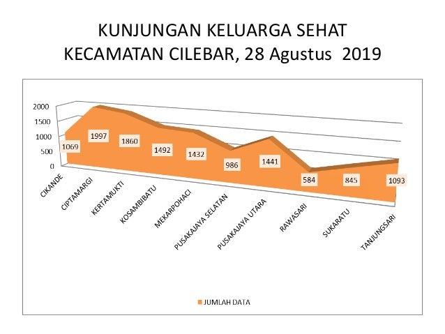 KUNJUNGAN KELUARGA SEHAT KECAMATAN KARAWANG TIMUR , 28 Agustus 2019