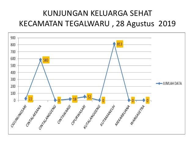 KUNJUNGAN KELUARGA SEHAT KECAMATAN TELUKJAMBE BARAT, 28 Agustus 2019