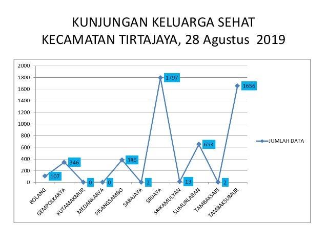 KUNJUNGAN KELUARGA SEHAT KECAMATAN TIRTAJAYA, 28 Agustus 2019