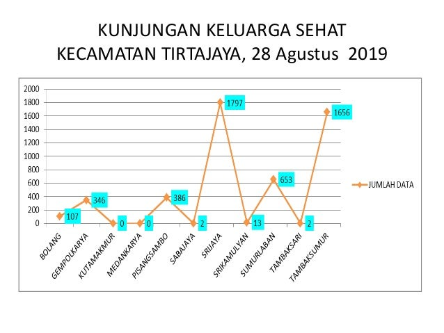 TARGET PIS-PK TAHUN 2019 PROVINSI JAWA BARAT Indikator Trimester I Trimester II Trimester III Trimester IV Keluarga mengik...