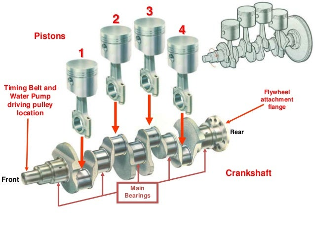 crankshaft connecting rod and piston assembly engineering essay Understanding connectors  bottom surface of a piston rod and the casing note that the assembly  analysis of the assembly figure 3 section view of a piston.