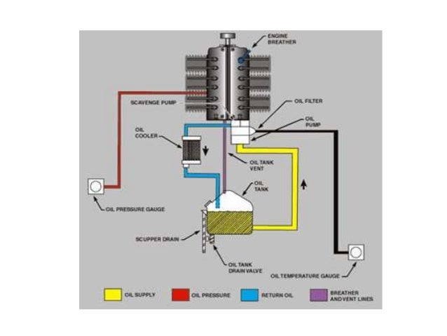 dry sump engine diagram water pump diagram wiring diagram