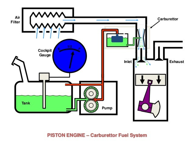 engine fuel diagram read all wiring diagram ATV Fuel Pump Diagram