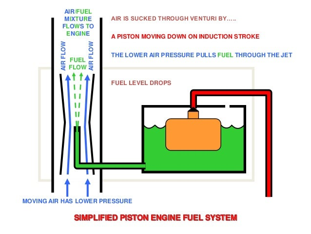 piston engines fuel ATV Fuel Pump Diagram