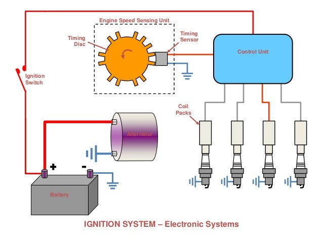 Ignition Switch Coil: Engine Ignition System Circuit Diagram At Anocheocurrio.co