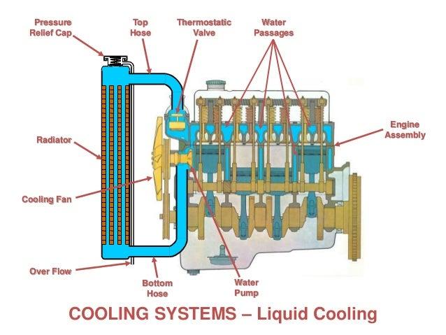 cooling fan over flow