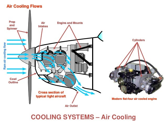 piston engines  cooling