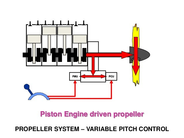 piston engines propellers rh slideshare net Propellers How They Work Airplane Propeller Diagram