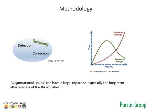 """Methodology Detection Correction Prevention Fig 1; AssuringBusiness' RA maturity model """"Organizational issues"""" can have a ..."""