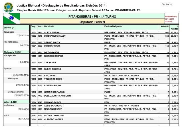 Justiça Eleitoral - Divulgação de Resultado das Eleições 2014 Pág. 1 de 13 Eleições Gerais 2014 1º Turno - Votação nominal...