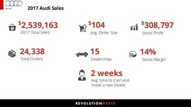Launch An Audi OEM Parts Store With RevolutionParts - Audi oem parts