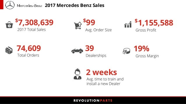 7,308,639 74,609 $ 99 39 $ 1,155,588 19% 2 Weeks 2017 Mercedes Benz Sales  ...