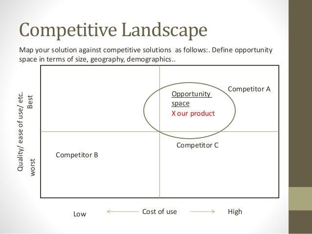 competitive landscape template akba katadhin co