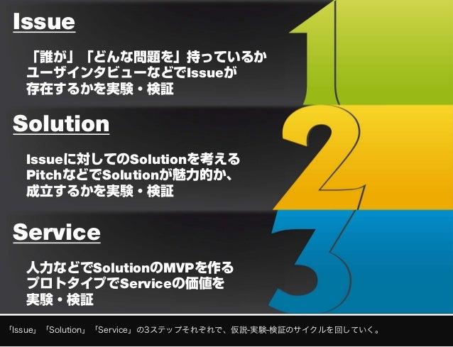 バリデーションボードを使って新サービス開発をやってみた Slide 3