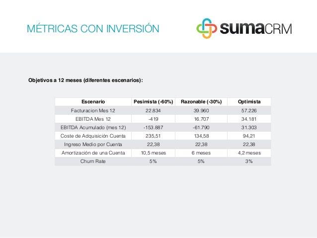 MÉTRICAS CON INVERSIÓN Objetivos a 12 meses (diferentes escenarios): Escenario Pesimista (-60%) Razonable (-30%) Optimista...