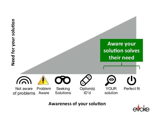 Perfect fit Awarenessofyoursolu.on Needforyoursolu.on Seeking Solutions YOUR solution Option(s) ID'd Awareyour so...