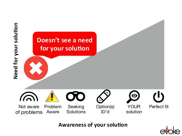 Perfect fit Awarenessofyoursolu.on Needforyoursolu.on Seeking Solutions YOUR solution Option(s) ID'd Doesn'tseea...