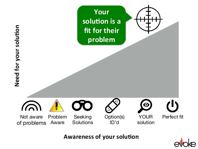 Perfect fit Awarenessofyoursolu.on Needforyoursolu.on Seeking Solutions YOUR solution Option(s) ID'd Your solu.on...