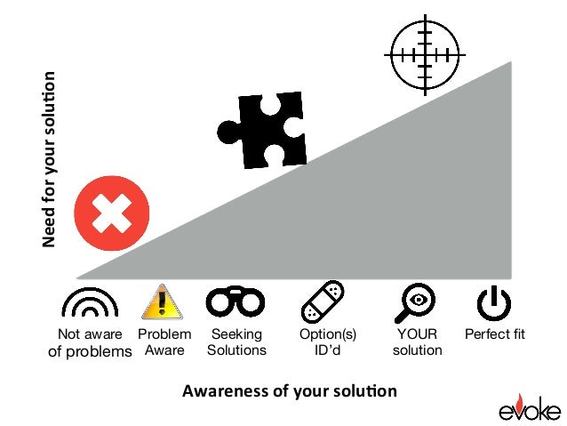Perfect fit Awarenessofyoursolu.on Needforyoursolu.on Problem Aware Seeking Solutions YOUR solution Option(s) ID'd ...
