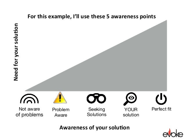 Perfect fit Awarenessofyoursolu.on Needforyoursolu.on Problem Aware Seeking Solutions YOUR solution Not aware of pr...