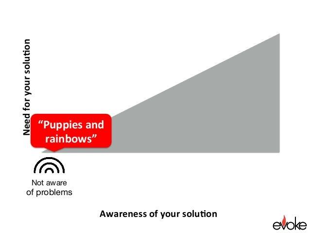 "Awarenessofyoursolu.on Needforyoursolu.on ""Puppiesand rainbows"" Not aware of problems"