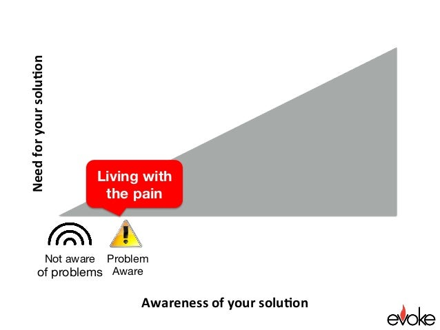 Awarenessofyoursolu.on Needforyoursolu.on Living with the pain Not aware of problems Problem Aware