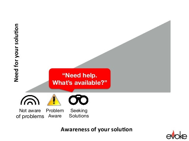 """Awarenessofyoursolu.on Needforyoursolu.on Seeking Solutions """"Need help. What's available?"""" Not aware of problems P..."""