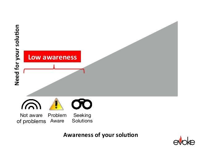 Awarenessofyoursolu.on Needforyoursolu.on Seeking Solutions Lowawareness Not aware of problems Problem Aware