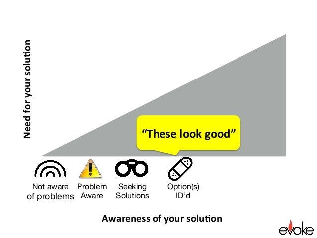 "Awarenessofyoursolu.on Needforyoursolu.on Seeking Solutions ""Theselookgood"" Option(s) ID'd Not aware of problem..."