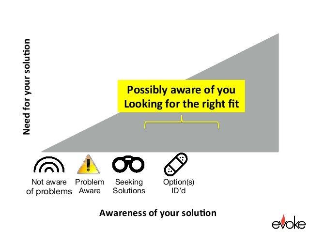 Awarenessofyoursolu.on Needforyoursolu.on Seeking Solutions Option(s) ID'd Possiblyawareofyou Lookingforthe...