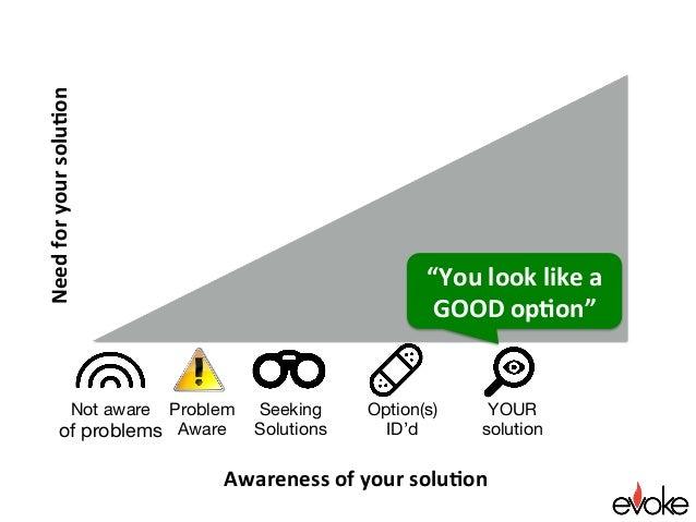 "Awarenessofyoursolu.on Needforyoursolu.on Seeking Solutions Option(s) ID'd YOUR solution ""Youlooklikea GOODop..."